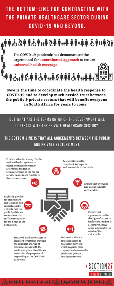 contract, private sector, terms