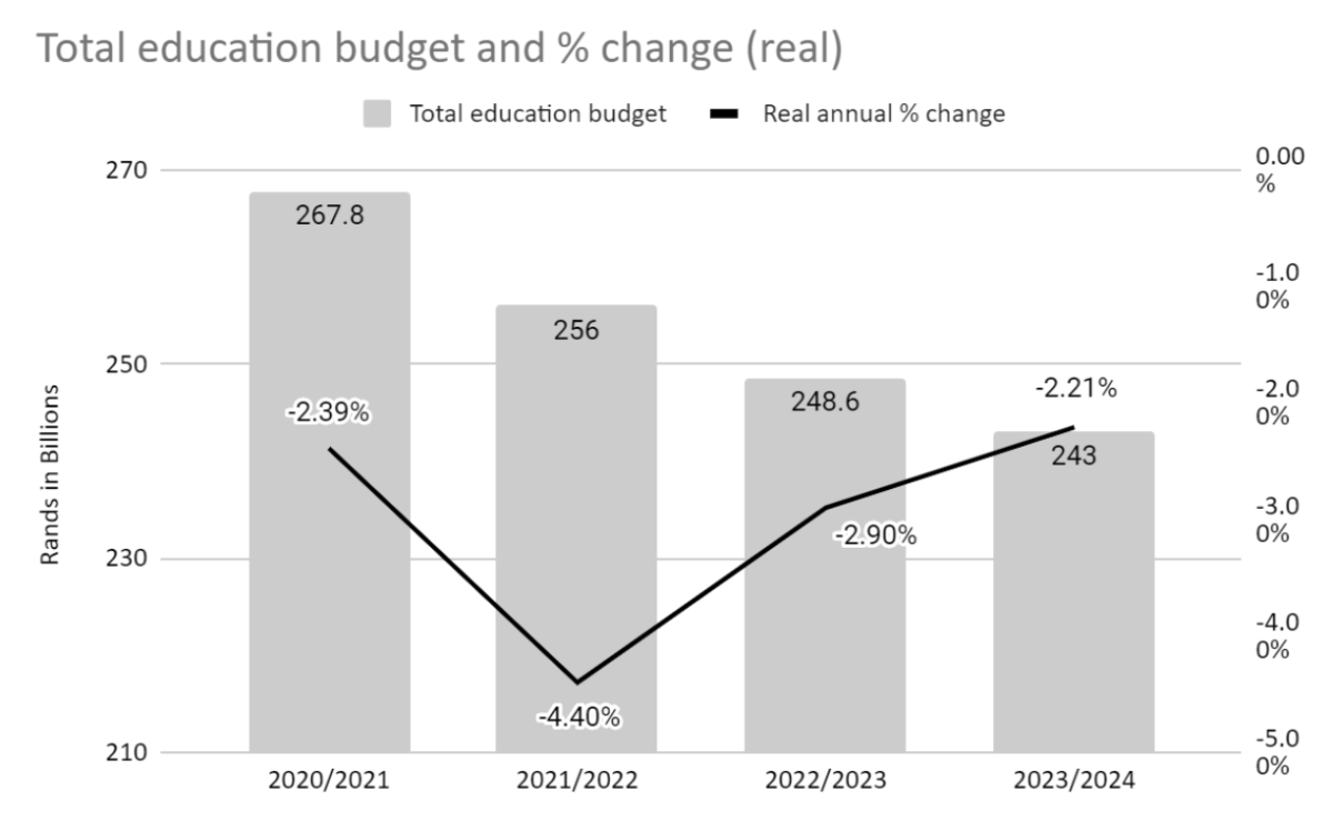 When inflation is not taken into account, the basic education sector will receive exactly the same amount of money next year as it received this year – a 0% increase! However, as the graph above shows, when we take inflation into account, the basic education sector's budget will decrease by four percentage points between now and the next financial year.
